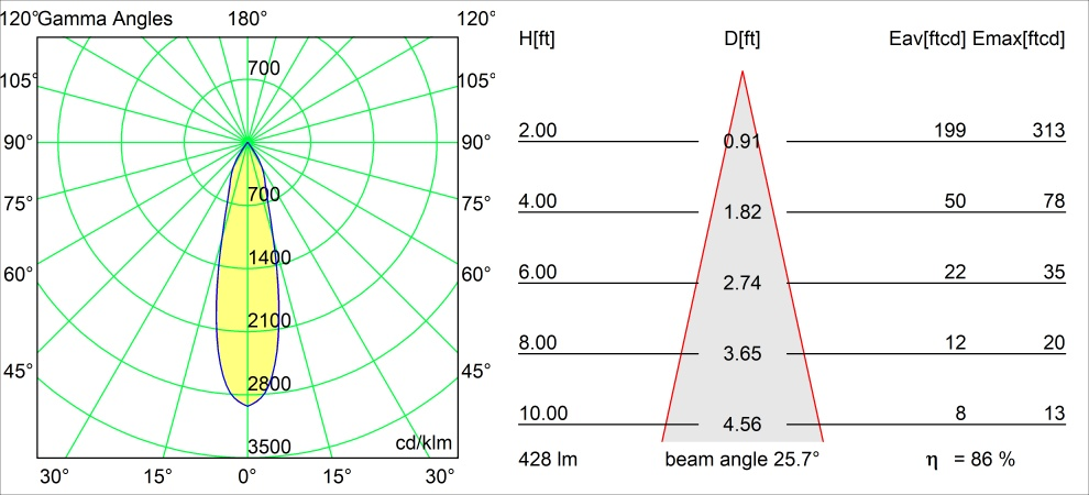 Qbini round in LED 2700K medium DE black struc polair diagram