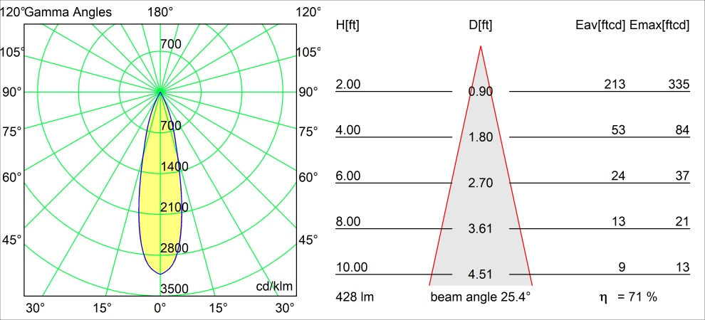 Qbini round tapered LED 2700K medium DE black struc polair diagram